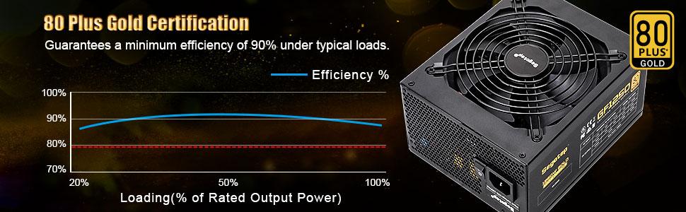 1250W Power Supply psu Fully Modular 80 plus Gold PSU with 140mm Smart Fan