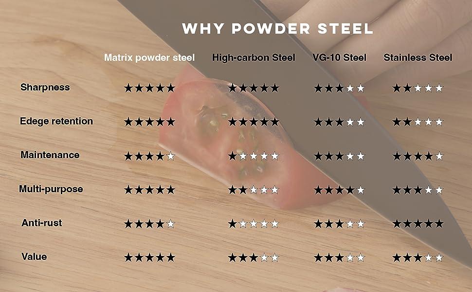 Hast high performance design knife-sharpest knife