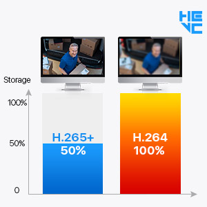 Advanced H.265+ Video Format