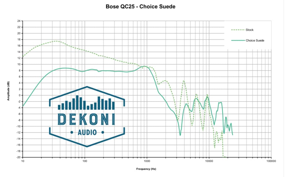 frequency response curve of bose quiet comfort 25 with dekoni choice ear pads