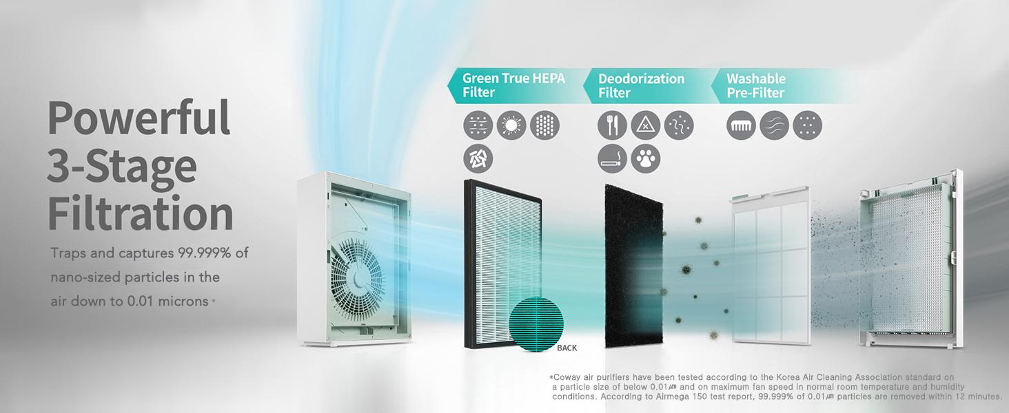 Airmega 150 Filter Configuration