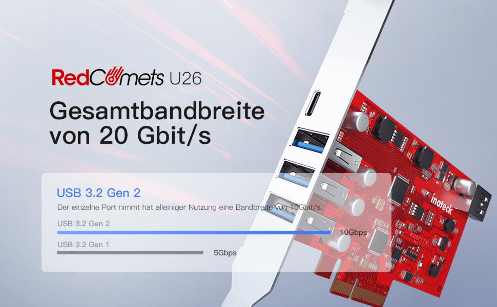 Gesamtbandbreite von 20Gbit/s