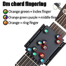 Dm chord fingering