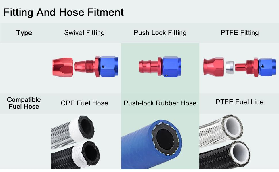 Fitting and Hose Fitment