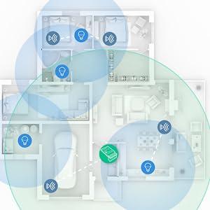 RaspBee II radio räckvidd i hemmet Infografik