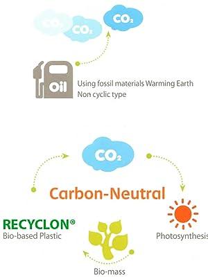 Gemaakt van biomassa, niet van fossiele brandstoffen