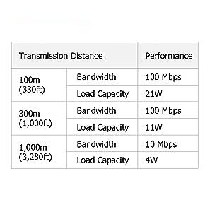 Different performance under different transmission distance