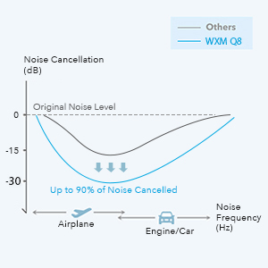noise cancellation effect up to 30dB