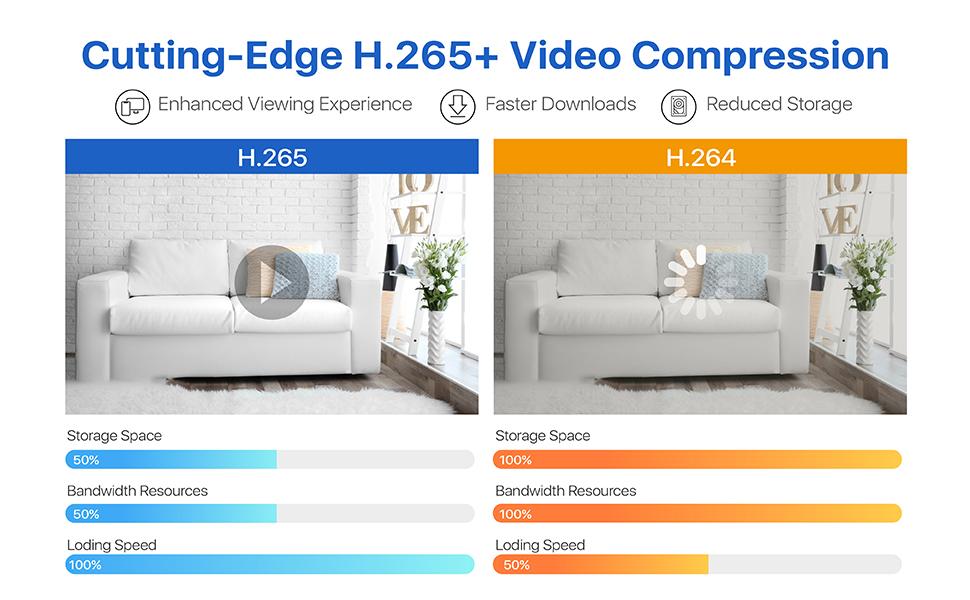 H.265+ video compresstion tech