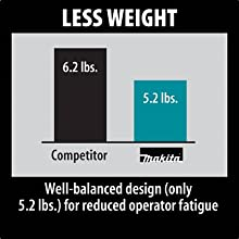 less weight well balanced design for reduced operator fatigue