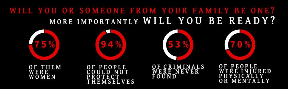 Stats about criminal activities