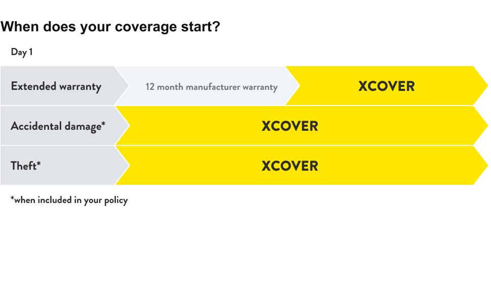 coverage timeline