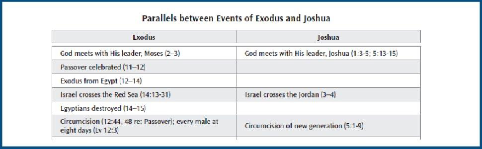 god meets leader moses passover exodus joshua israel circumcision new generation