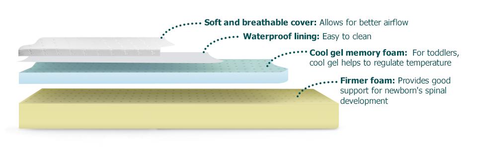 4-layer material