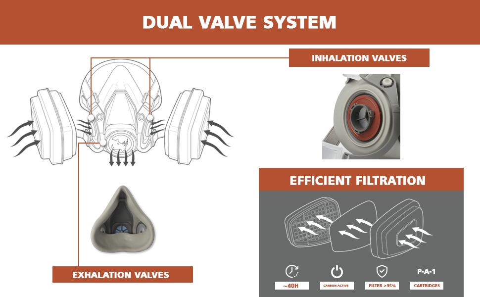 Sistema de Válvulas Dual