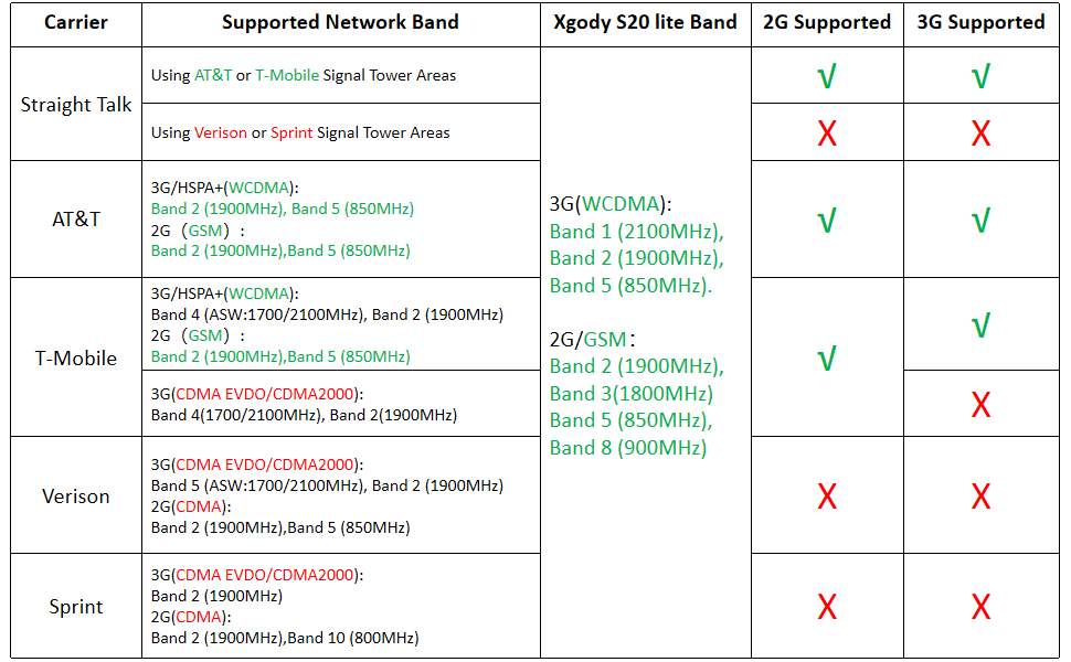 Xgody S20 Lite applicable carrier frequency band