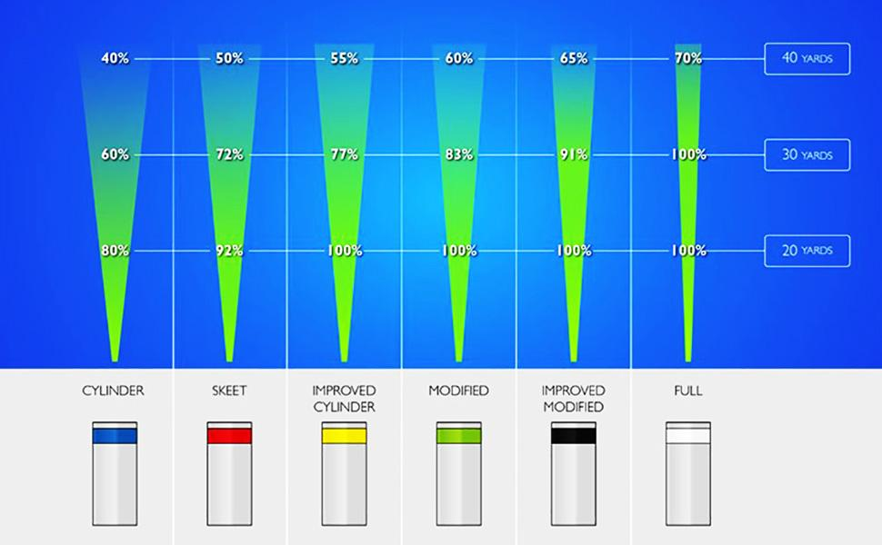 Beretta constriction chart