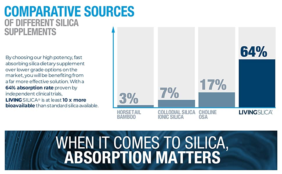 Living Silica Absorption Rate Table