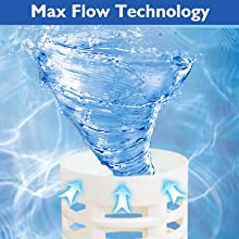 Max Flow Technology