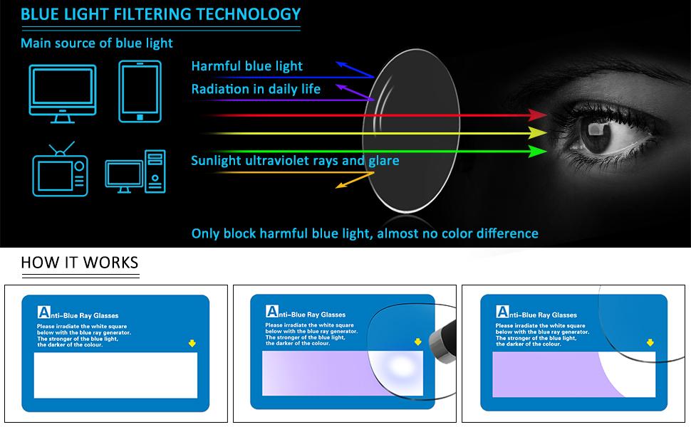 MEETSUN Blue Light Filtering Technology