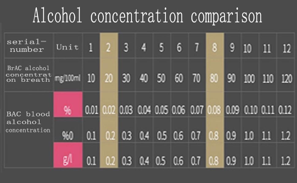 Alcohol concentration unit