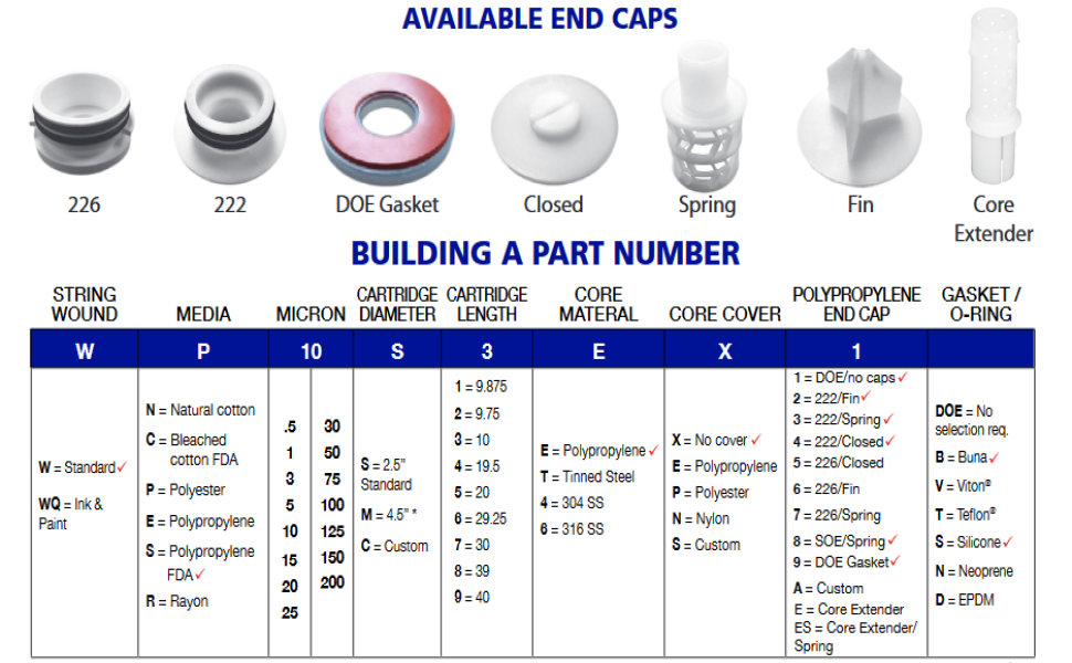 End Cap Configuration and Part Numbers