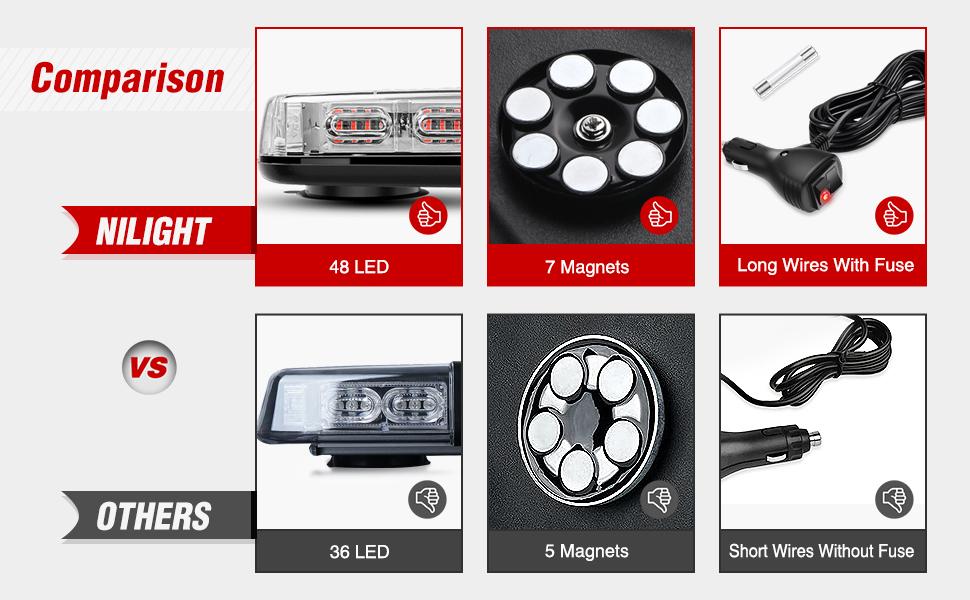 Nilight LED Flash Light