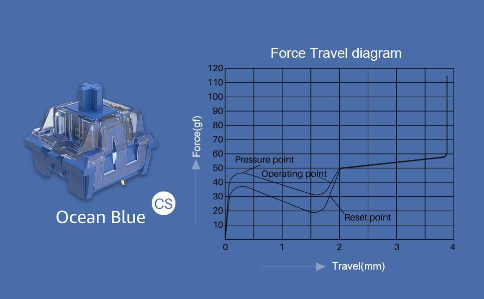 Akko CS Ocean Blue force graph