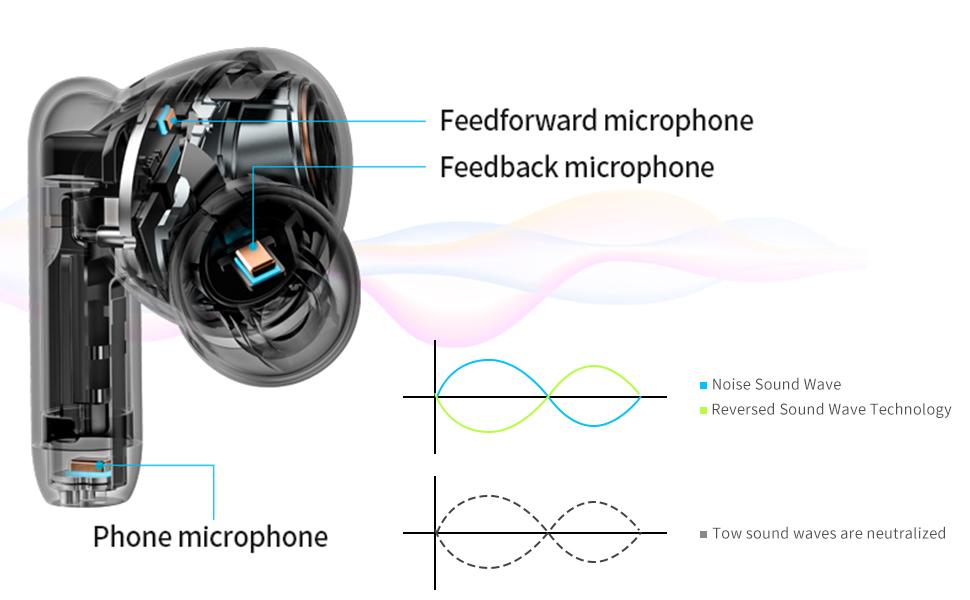 Hybrid  Active Noise  Cancellation  Technology