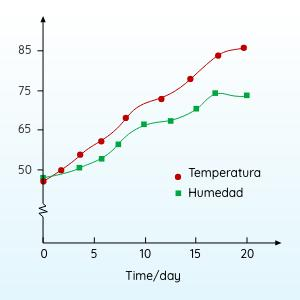 Govee Termometro Higrometro