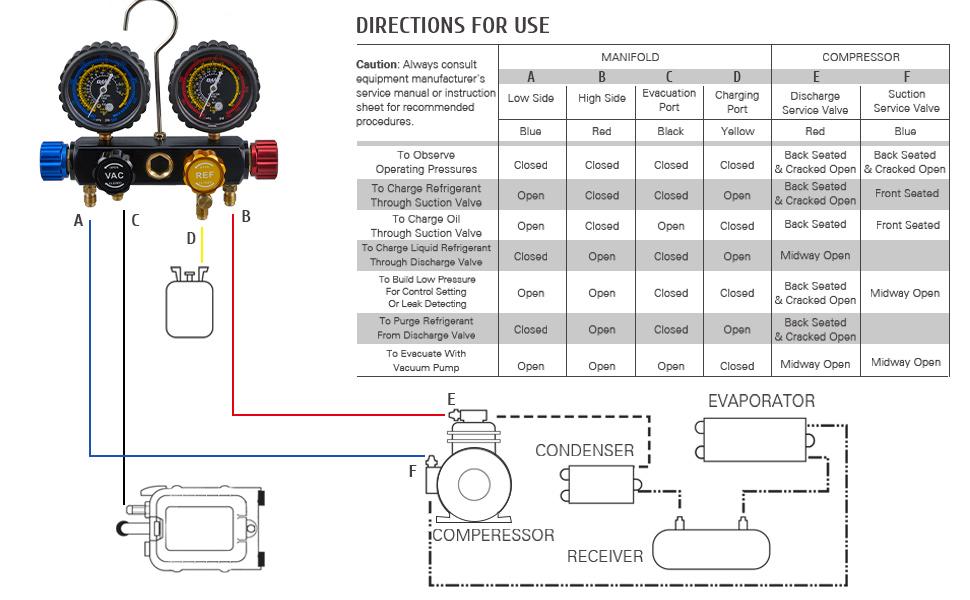 a/c manifold gauge set