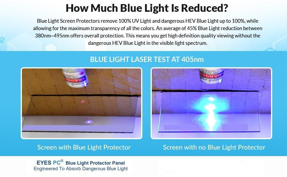 Blue Light Panel blocking UV and high energy blue light