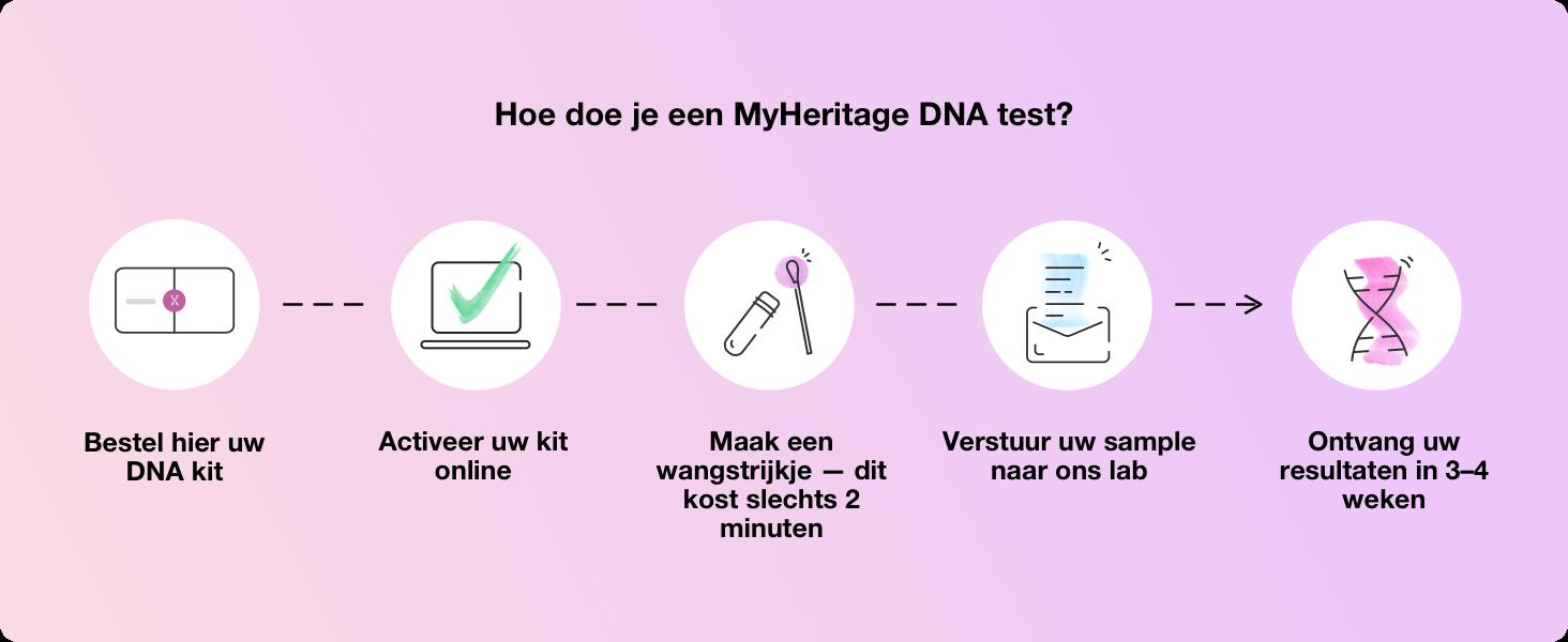 Hoe doe je een MyHeritage DNA test?