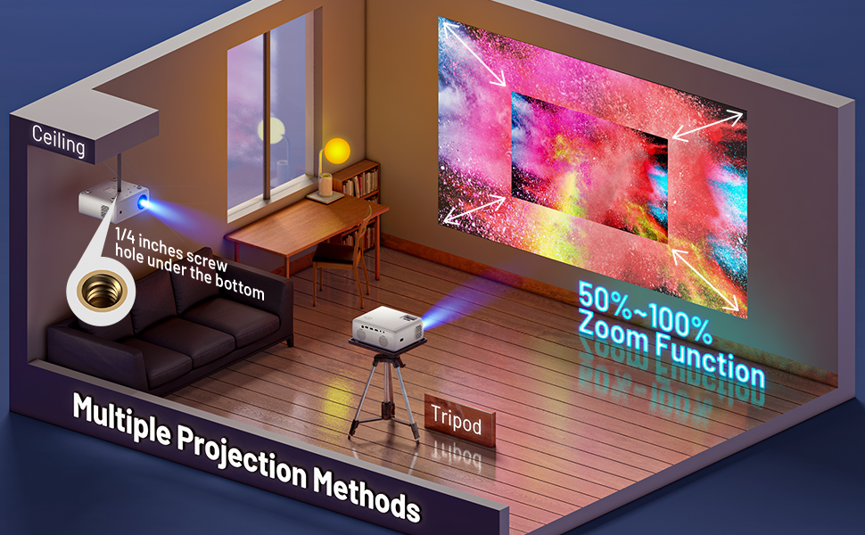 Multiple Projection Methods &  50%~100% Zoom Function