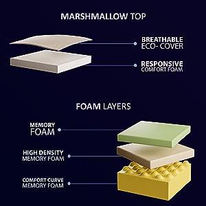 GameCarePro | The Monolith | Marshmallow Memory Foam