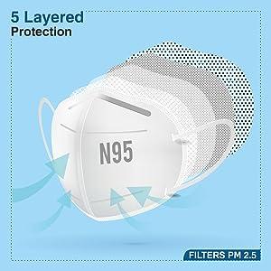 N95 Filtration