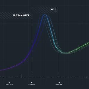 blue light graph