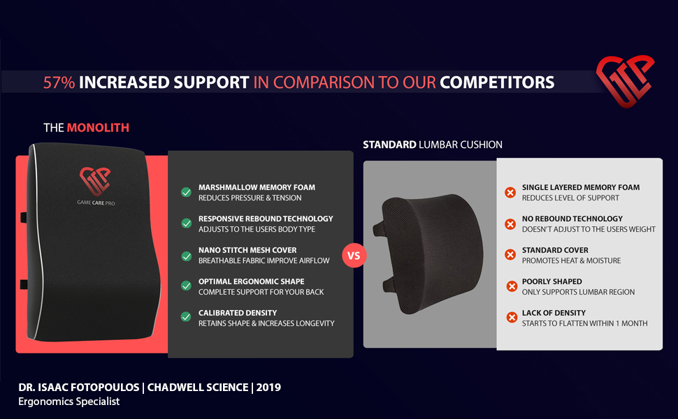 GameCarePro | The Monolith | Competitor Comparison