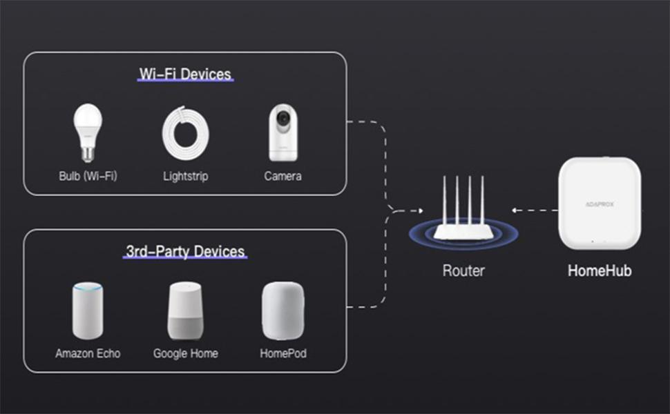 Multiple Wireless Protocol