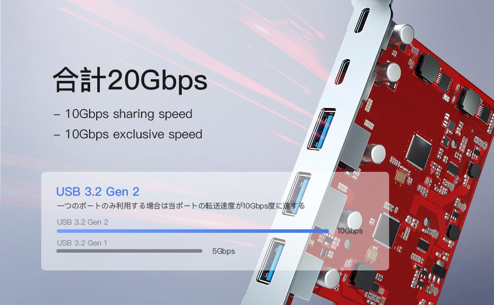 20gbps