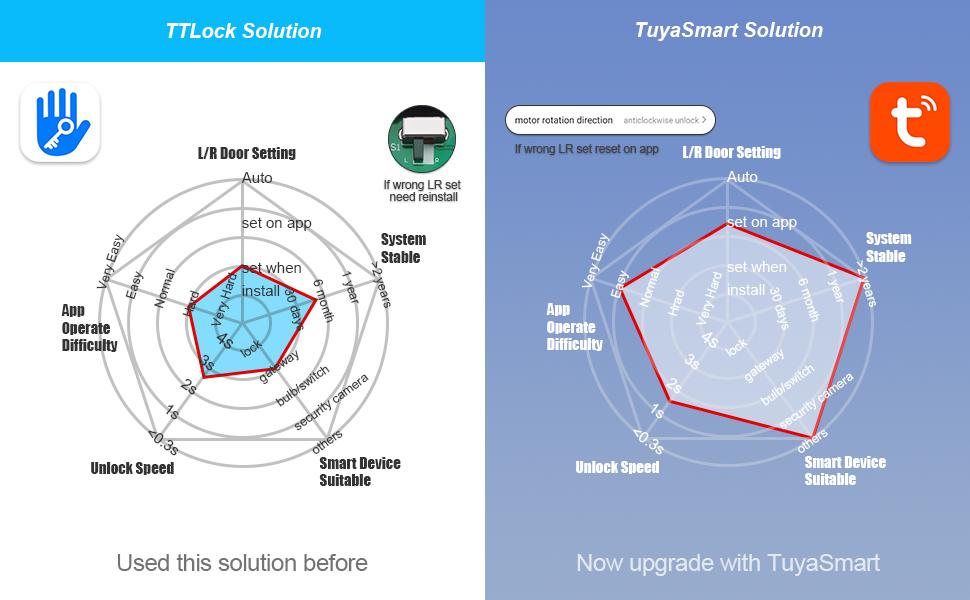 Upgrade from ttlock to tuyasmart solution