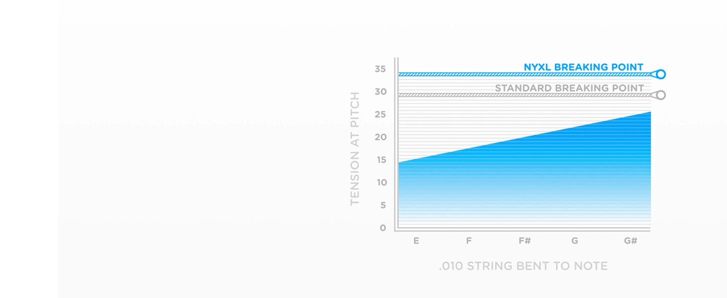 Enhanced Tuning Stability