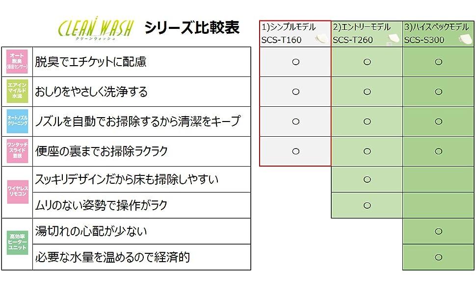 温水洗浄便座のナビゲーターズ(比較表)SCS-T160
