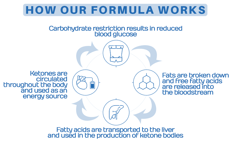 How our formula works.