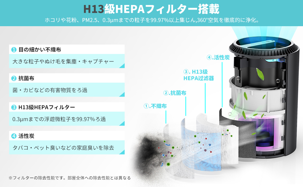 HEPAフィルター 空気清浄器