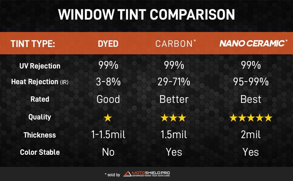 car window tint dyed carbon ceramic nano heat shield motoshield pro solar protection control
