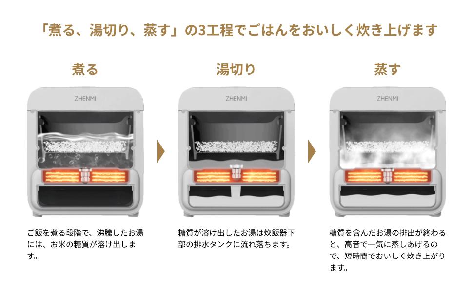 工程を工夫して高い糖質カット効果を実現しつつ、変わらない味のごはんが作れる炊飯器