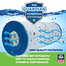 Premium Pool and Spa Filters | Cartridge Filters to Block Dirt | High Quality Water Filtration