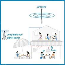 home antennas wifi