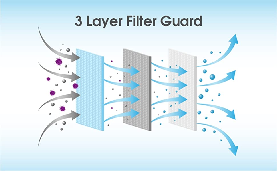 3 Layer Filtration for better protection